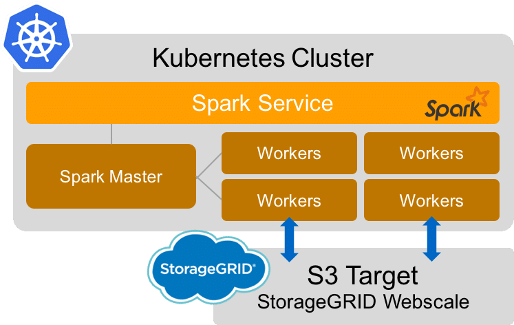 Deploying apache spark on kubernetes with s3 support thepub for Architecture kubernetes