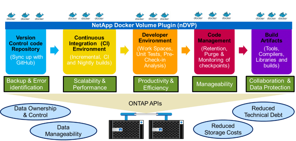 Announcing the NetApp and CloudBees Jenkins Plug-in - thePub