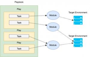 Getting started with Ansible Playbooks can be addictive