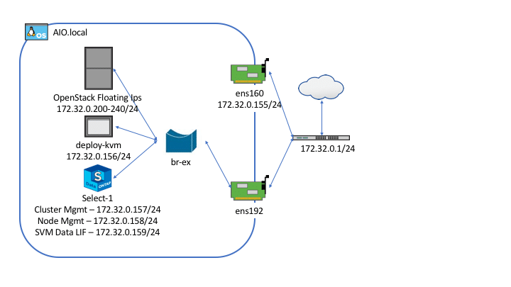 Setting up an Edge system All in One with OpenStack and ONTAP Select