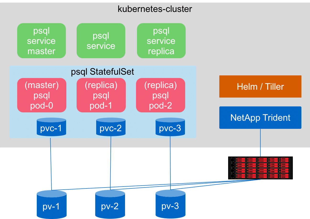 How to deploy PostgreSQL using Kubernetes, Helm, and Trident