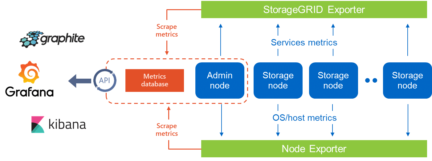 Introducing StorageGRID Webscale Metrics API