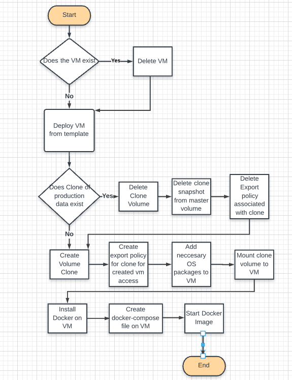 Workflow chart for Ansible process