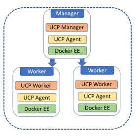 How to Install and Use Trident with Docker EE 2 1 Universal Control