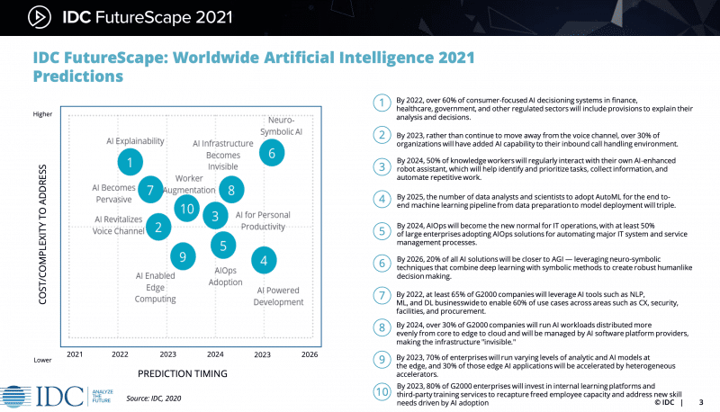 IDC FutureScape: Worldwide Artificial Intelligence 2021 Predictions